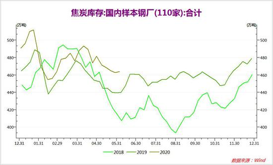 大越期货:需求向好预期支撑焦炭价格