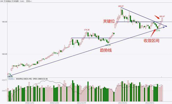 中粮期货  试错交易:4月19日市场观察
