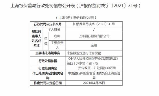 上海银行被罚30万:未按照规定进行信息披露