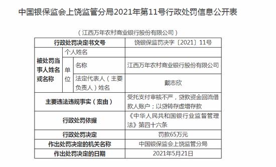 江西万年农商行被罚65万:受托支付审核不严
