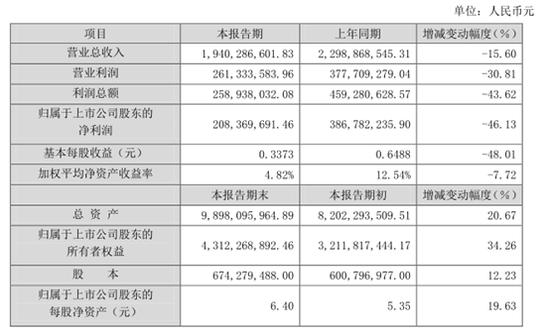 2019年美尚生态实现营业总收入19.4亿元,同比下降15.60%