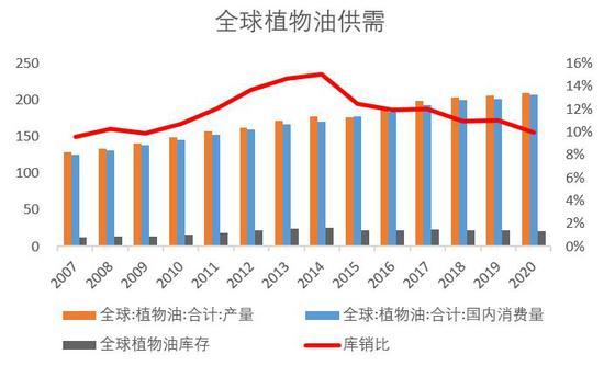长江期货:油脂:基本面利多支撑 关注中长期做多机会