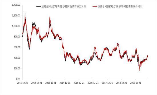 东海期货:CP报价提振市场信心 持续看好PG旺季价格