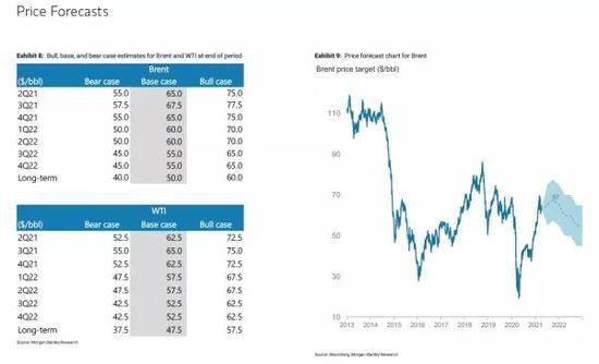 盛达期货:原油:高盛领跑冲80 涨势回归为哪般
