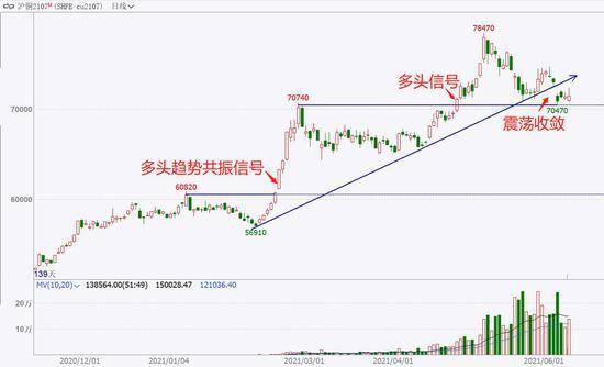 中粮期货 试错交易:6月10日市场观察