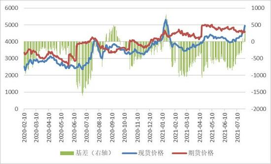 瑞达期货:鸡蛋:季节上涨周期提振 期价有望获得支撑