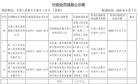 长春二道农商村镇银行被罚23万:未按照规定识别客户身份
