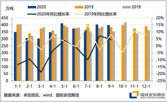 国投安信:LPG触顶震荡 卖出临近到期虚值看涨期权