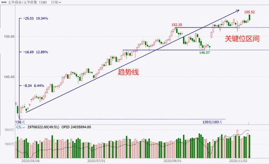 中粮期货  试错交易:11月11日市场观察