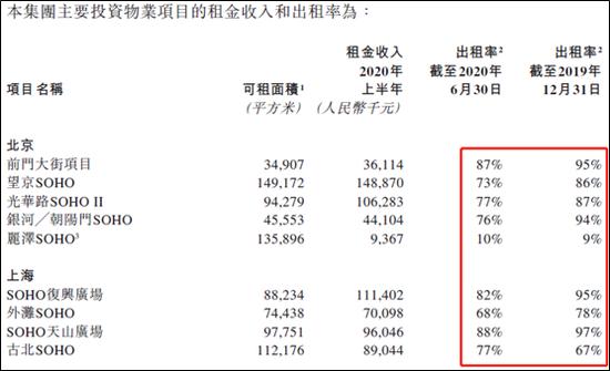 SOHO中国盈利微薄 善变的潘石屹看不清前景去意已决