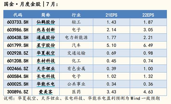 国金证券:6月金股组合盈利5.02% 7月荐股名单出炉