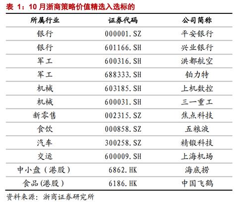 浙商证券:9月金股组合亏损10.8% 10月荐股名单出炉