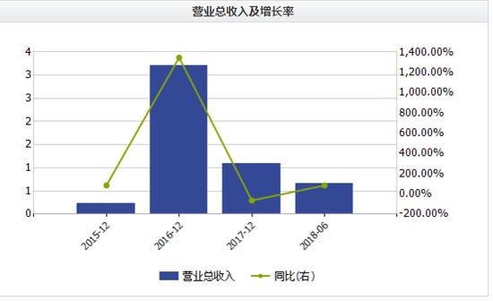 新宏泰高溢价收购:64人公司估值18亿 17年营收降65%