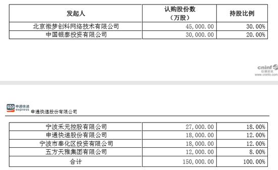 申通快递:拟发起设立新浪人寿保险股份有限公司