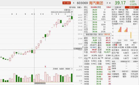 龙虎榜解密:海汽集团暴涨183% 华泰证券总部上榜最多