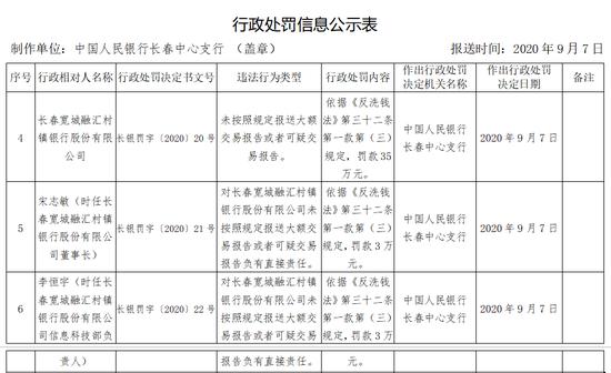长春宽城融汇村镇银行被罚35万:未按照规定报送大额交易报告