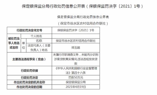 保定市徐水区农信社被罚50万:违法违规发放贷款