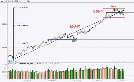 中粮期货  试错交易:2月2日市场观察