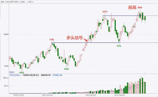 中粮期货 试错交易:5月6日市场观察