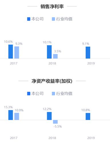 鹰眼预警:豫园股份营收净利双增 短期偿债能力趋弱