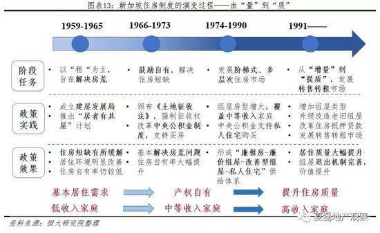 2 新加坡住房制度的四大支柱