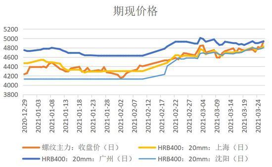 华联期货:螺纹钢:需求回升 钢厂利润持续修复