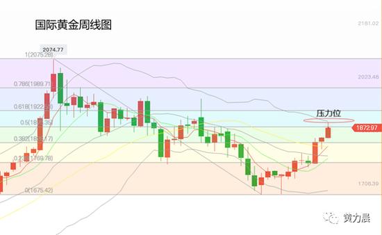 黄力晨:基本面利好 黄金价格连续三周上涨
