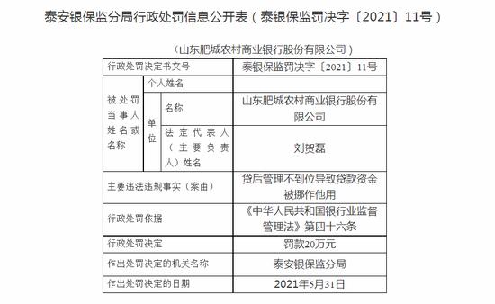 山东肥城农商行被罚20万:贷后管理不到位导致贷款资金被挪作他用