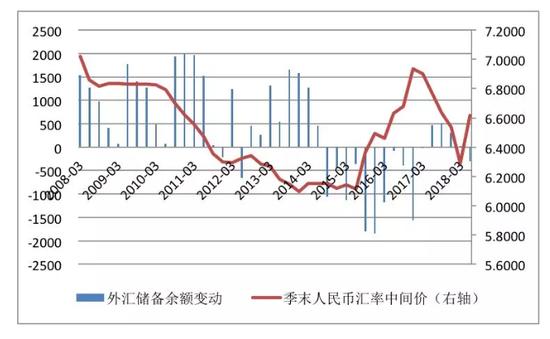 数据来源:中国人民银行;国家外汇管理局;中国金融四十人论坛