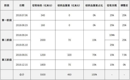 中州期货:美国加税可能性及近期