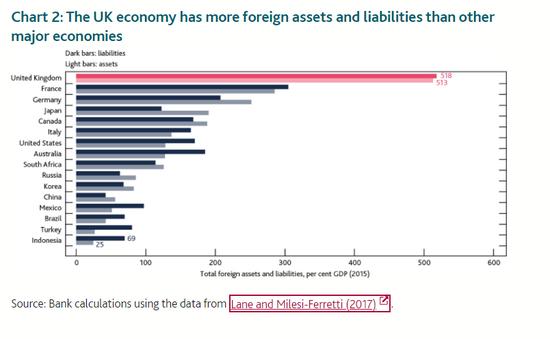 英国央行研究发现英国比其他大多数国家更容易受到金融冲击的影响