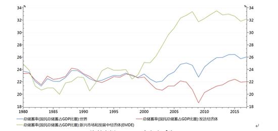 图1 全球总储蓄率 资料来源:WIND,交行金研中心