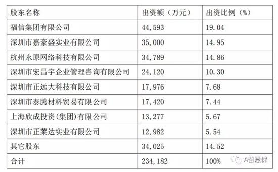 昆仑健康险违规股权找到股东 中装建设称认购不超15%