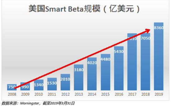 景顺长城崔俊杰:在美国流行的Smart Beta基金 到了中国还香吗?