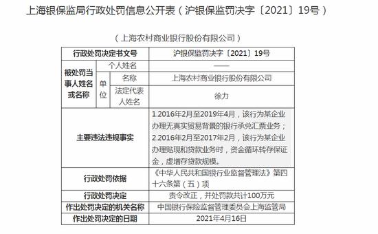 上海农商行被罚100万:办理无真实贸易背景银行承兑汇票业务