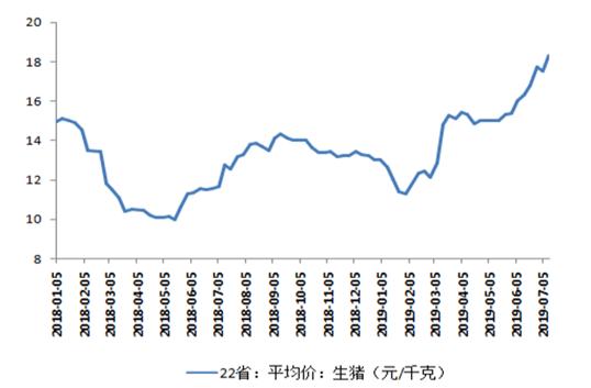 """广东""""猪十条""""颁布稳价 更多省市有望跟进"""