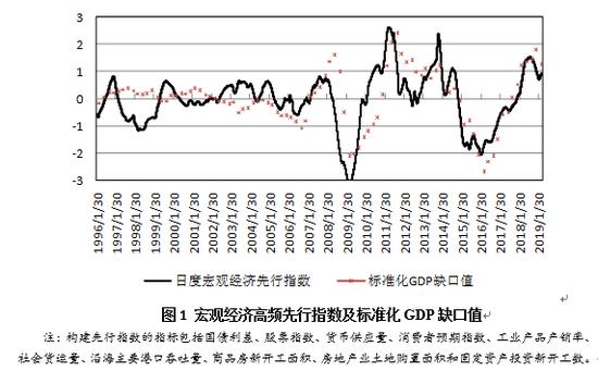 """""""PPI和GDP平减增速的下降为名义GDP增速带来下行压力"""