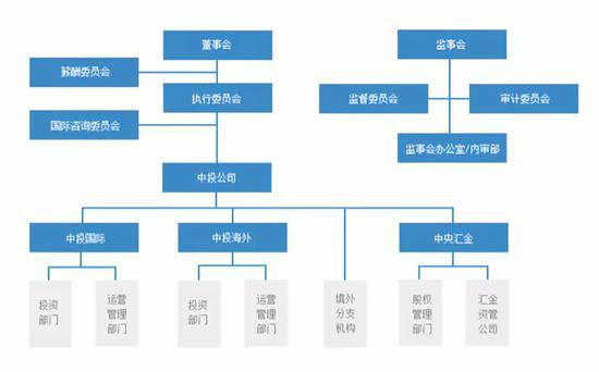中投布匹局架构图