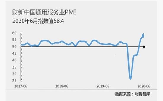 财新中国的服务业PMI在6月份上升至58。4十多年来最高