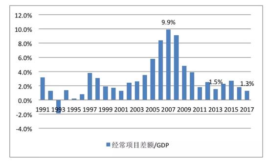 数据来源:国家外汇管理局;国家统计局;中国金融四十人论坛
