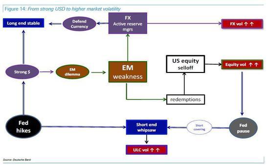 新兴市场流程图,数据来源:Deutsche Bank,创见研究院