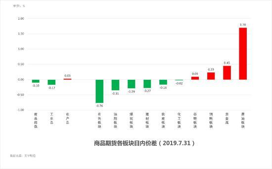 中粮期货 试错交易:8月1日市场观察