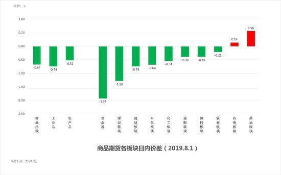 中粮期货 试错交易:8月2日市场观察