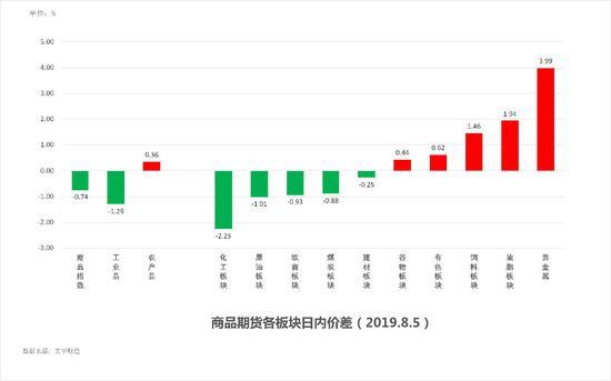 中粮期货 试错交易:8月6日市场观察