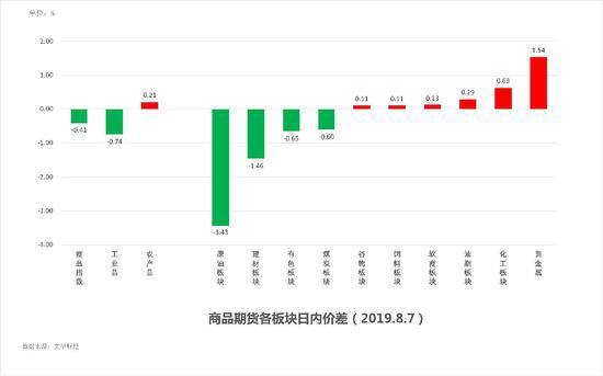中粮期货 试错交易:8月8日市场观察