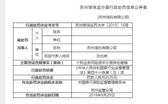 苏州信托被罚25万:个别业务风险资本计提存在差错
