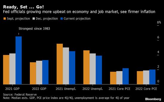 """鲍威尔称美联储政策支持不会停 直到美国经济""""几"""