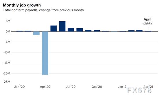 失业补贴提前结束或倒逼美国就业加速增长 但长期来看得不偿失?