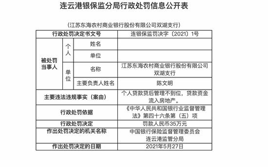 江苏东海农商行双湖支行被罚35万:个人贷款贷后管理