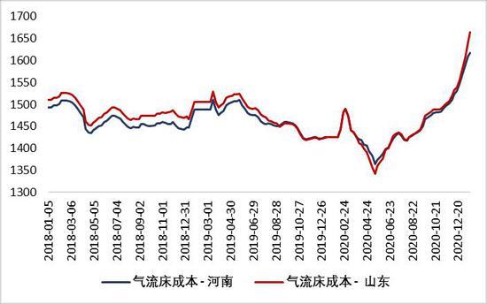银河期货:尿素:国际市场支撑明显 期现价格大幅走强